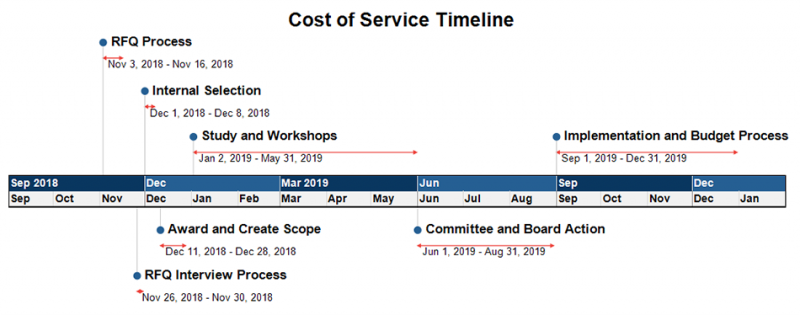 Cost of Service Timeline